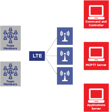 lte-systems