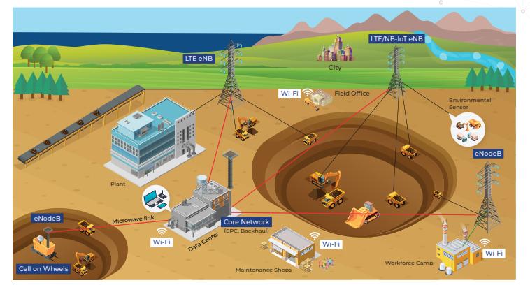 LTE-Wi-Fi Hybrid network Architecture